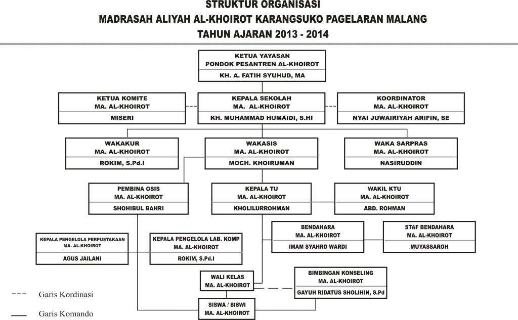 MA AL-KHOIROT STRUKTUR ORGANISASI