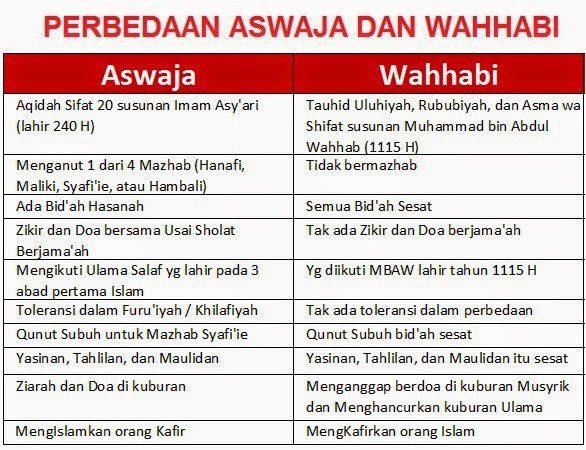 BEDA ASWAJA DAN WAHABI