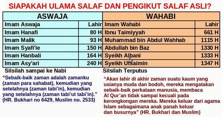 Beda Wahabi Salafi, Hizbut Tahrir, Jamaah Tabligh dan Syiah